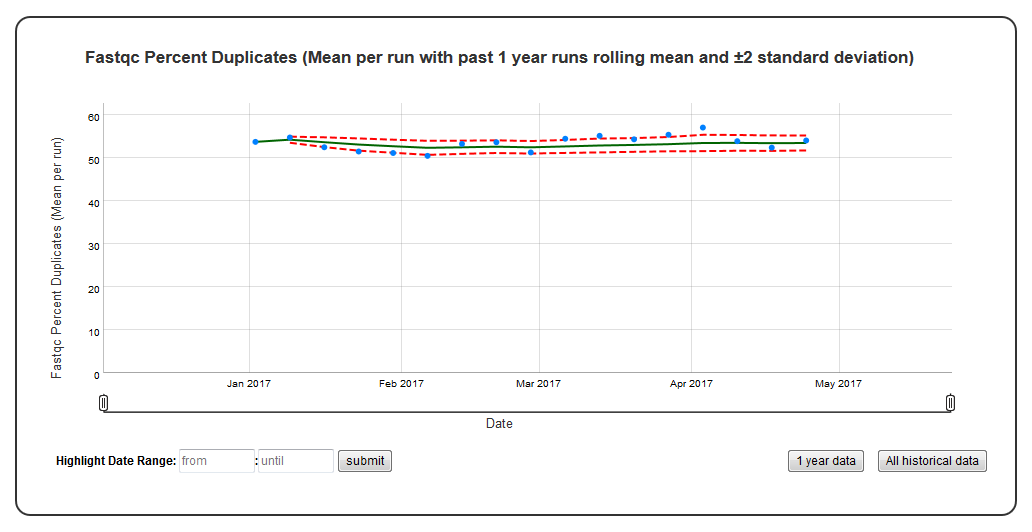 Time series plot with mean and standard deviation — ChronQC 1.0.2 ...